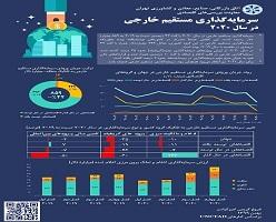 سرمایه گذاری مستقیم خارجی در سال 2020